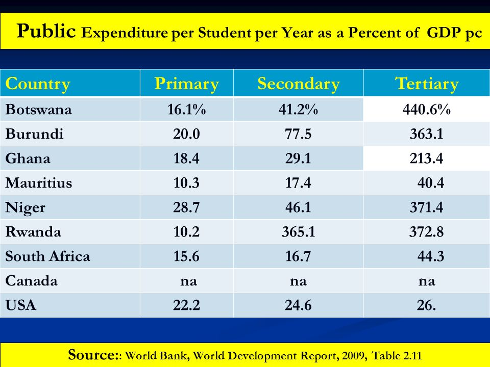 Public Expenditure per Student per Year as a Percent of GDP pc