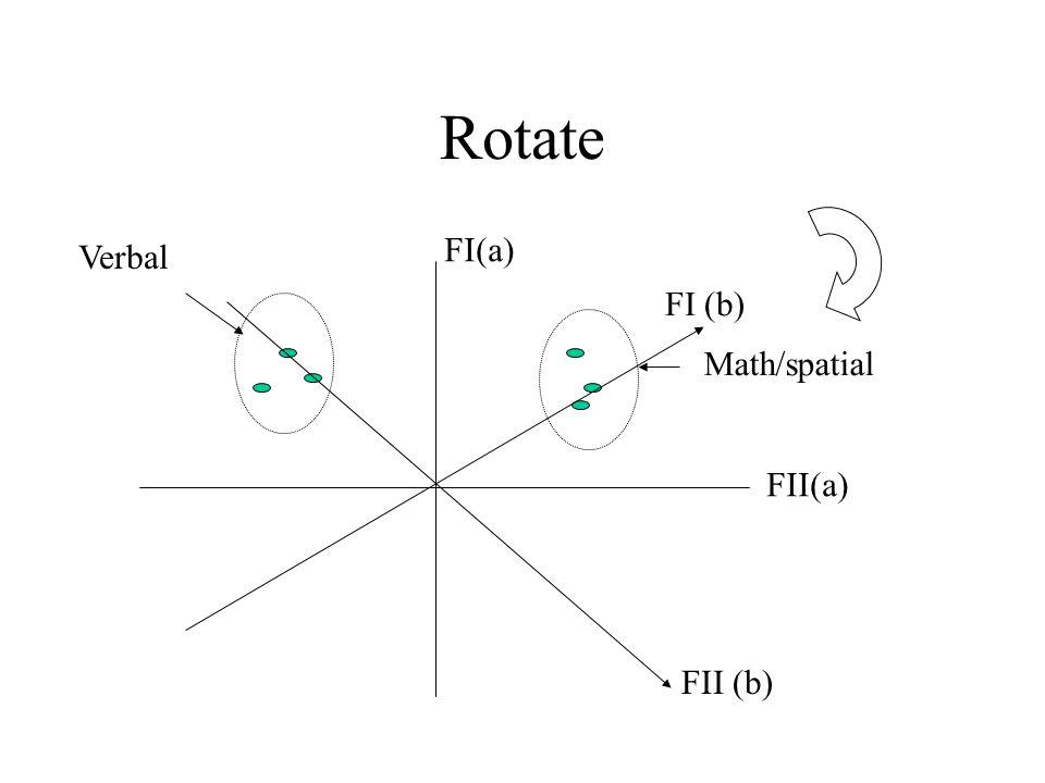 Rotate FI(a) Verbal FI (b) Math/spatial FII (a) FII (b)