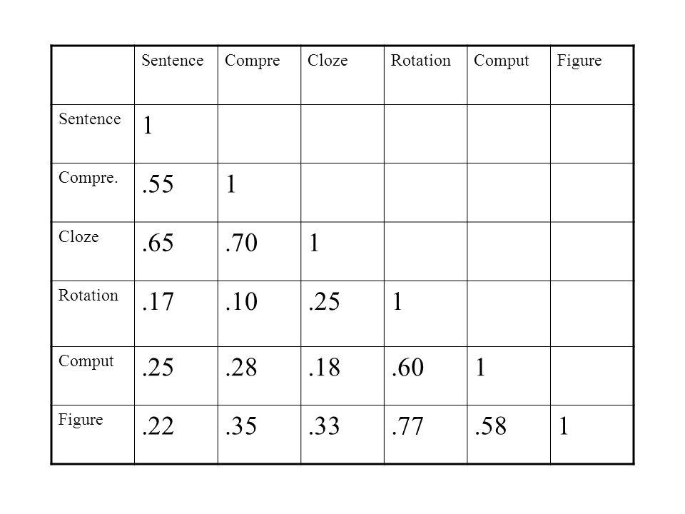 Sentence Compre. Cloze. Rotation. Comput. Figure. 1. Compre. .55. .65. .70. .17. .10. .25.