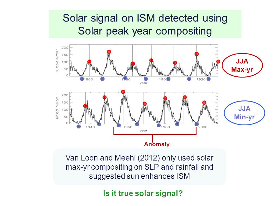 Solar signal on ISM detected using Solar peak year compositing