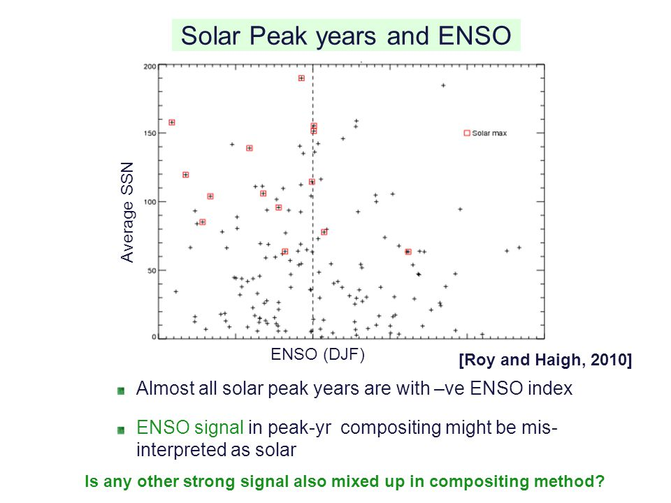 Solar Peak years and ENSO
