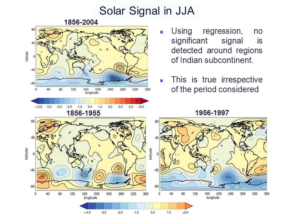 Solar Signal in JJA 1856-2004. Using regression, no significant signal is detected around regions of Indian subcontinent.