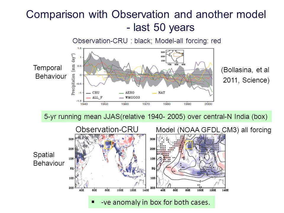 Comparison with Observation and another model - last 50 years