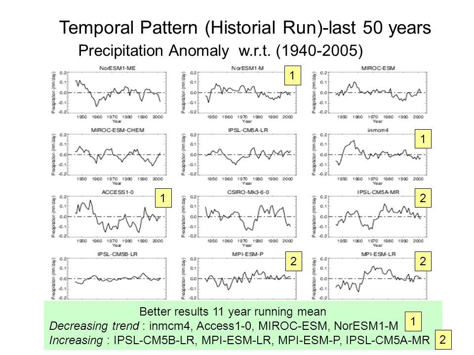 Precipitation Anomaly w.r.t. (1940-2005)