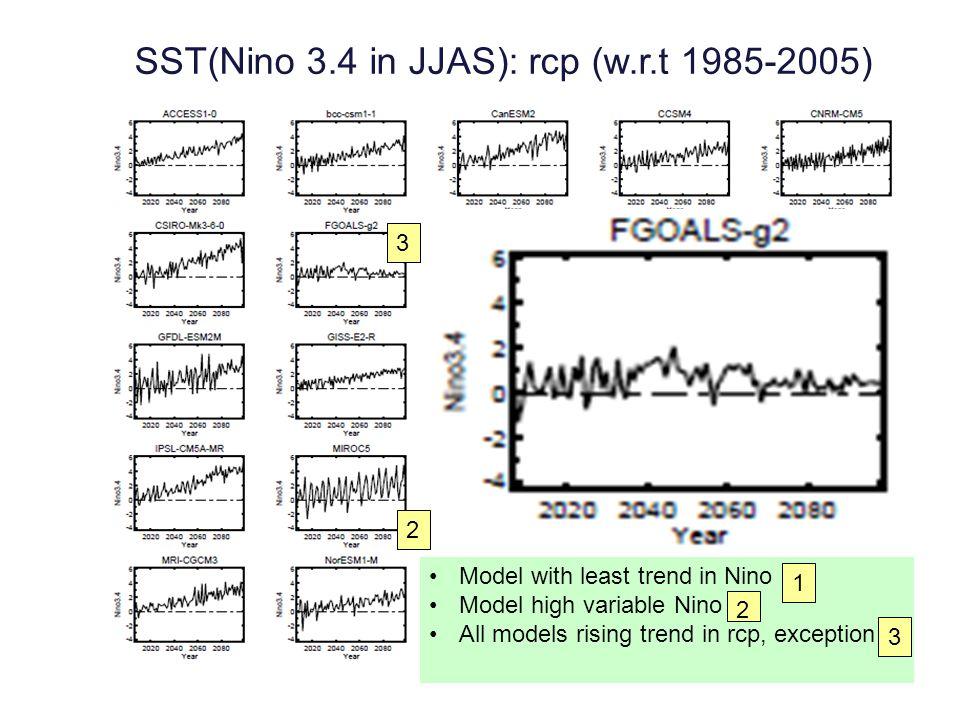 SST(Nino 3.4 in JJAS): rcp (w.r.t 1985-2005)