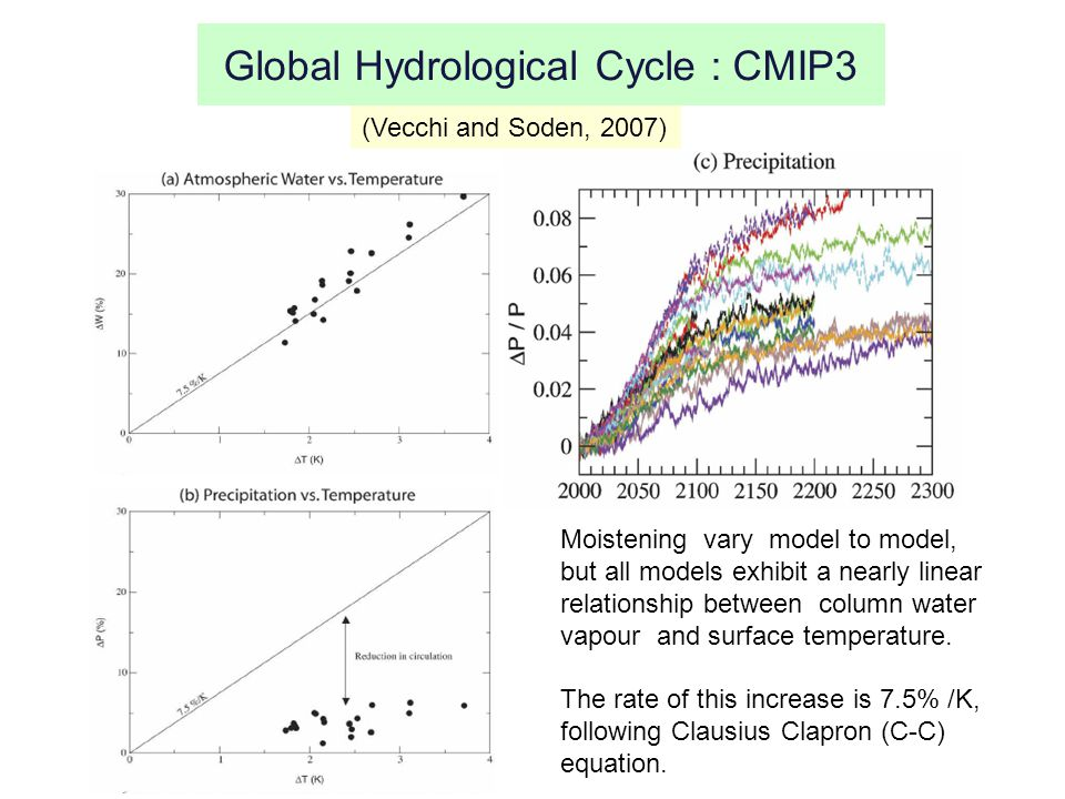 Global Hydrological Cycle : CMIP3