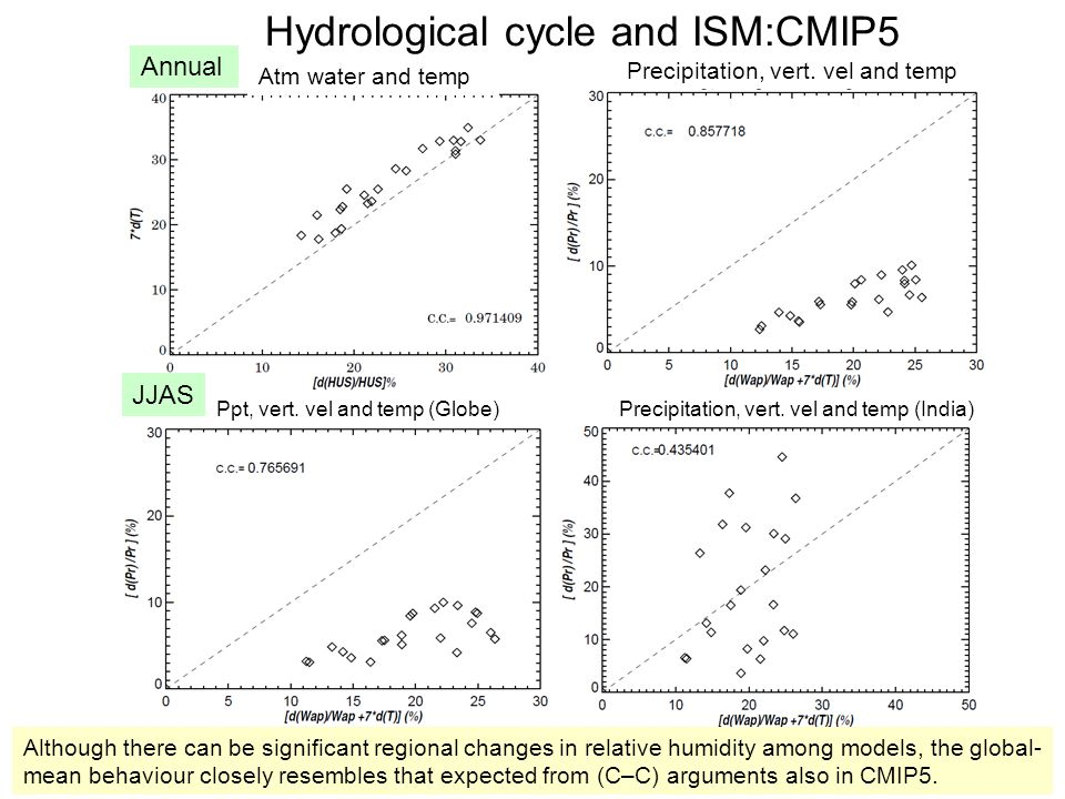 Hydrological cycle and ISM:CMIP5