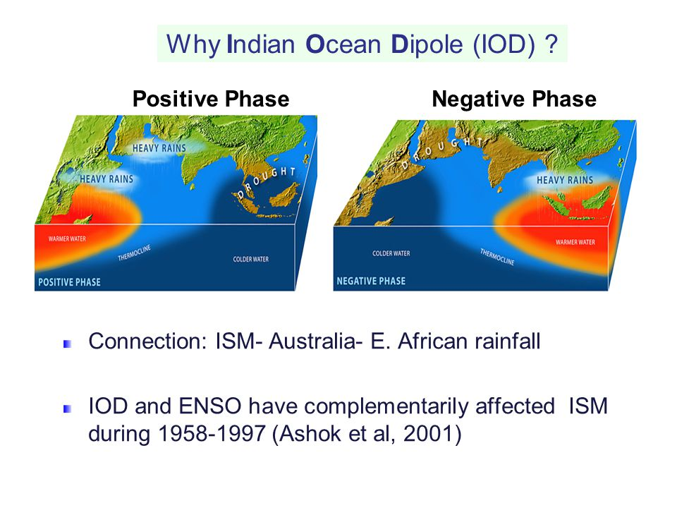 Why Indian Ocean Dipole (IOD)