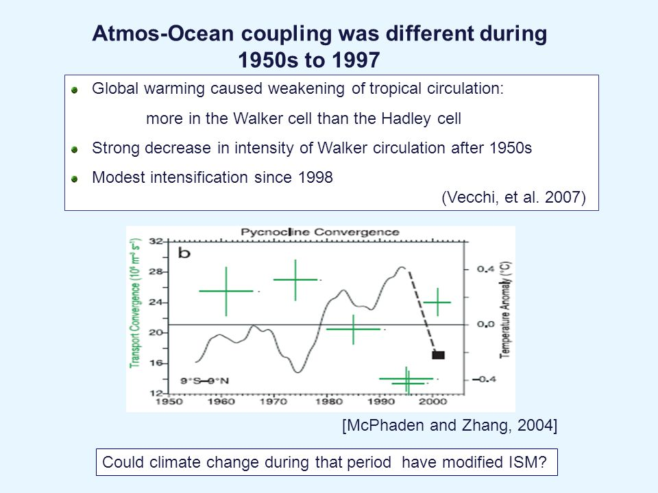 Atmos-Ocean coupling was different during 1950s to 1997