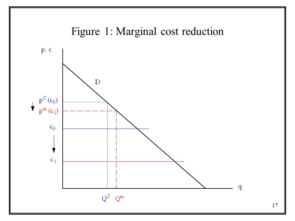 Figure 1: Marginal cost reduction