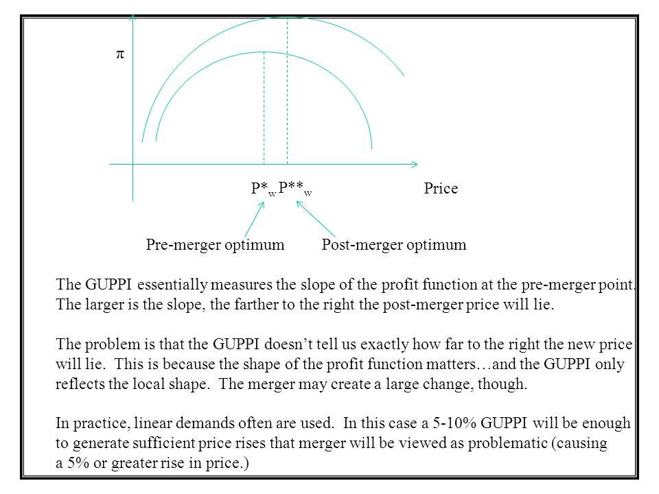 π P*w. P**w. Price. Pre-merger optimum. Post-merger optimum.