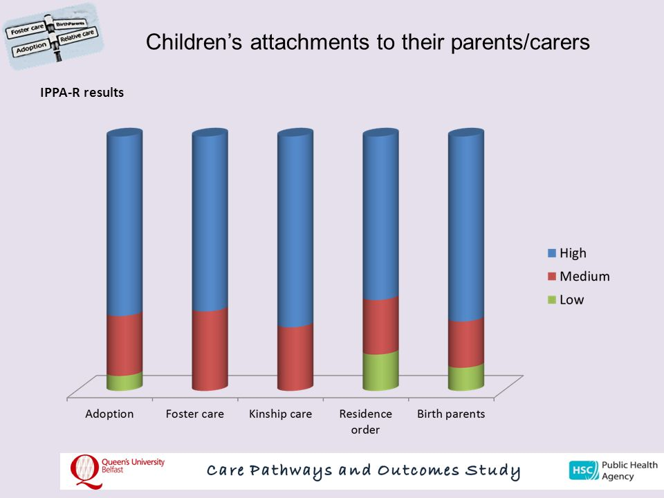 Children's attachments to their parents/carers