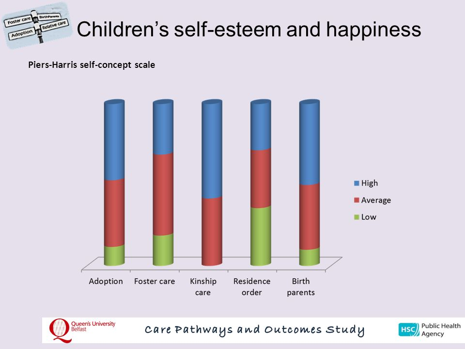 Children's self-esteem and happiness