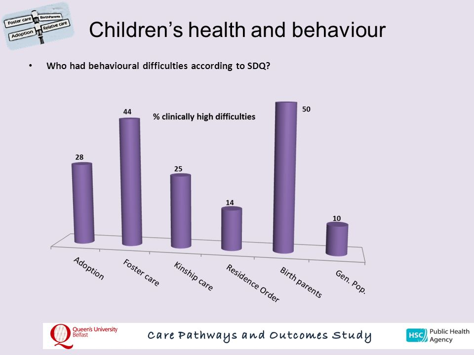Children's health and behaviour