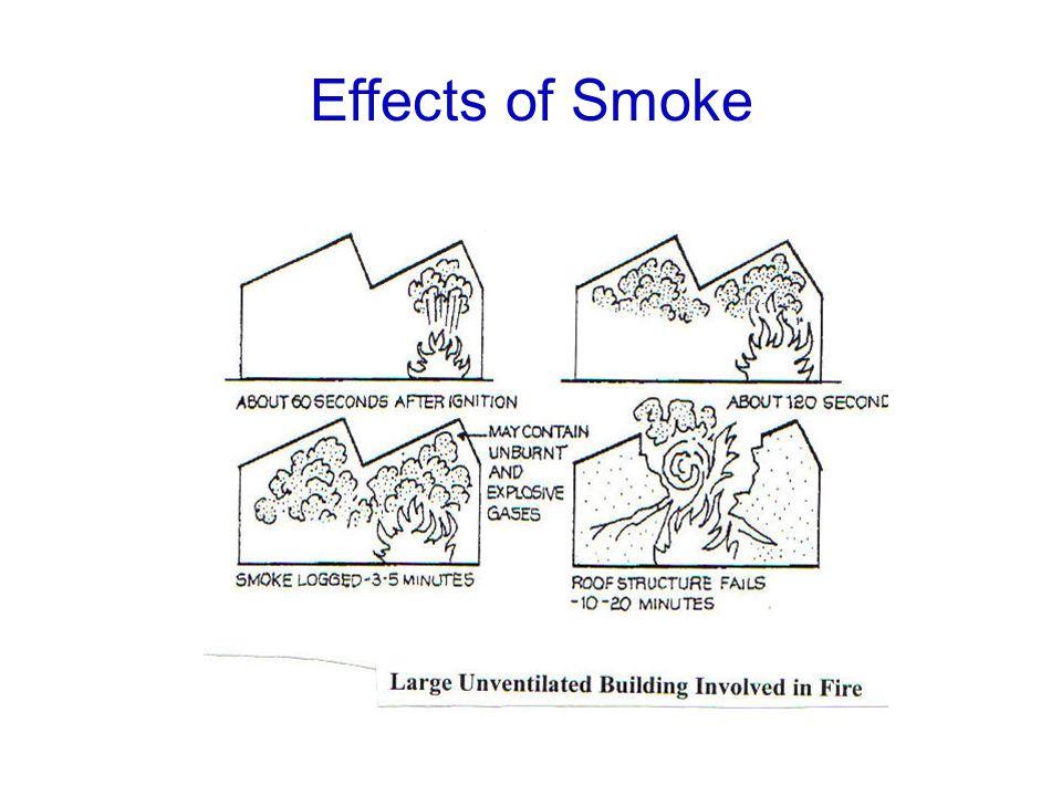 Effects of Smoke