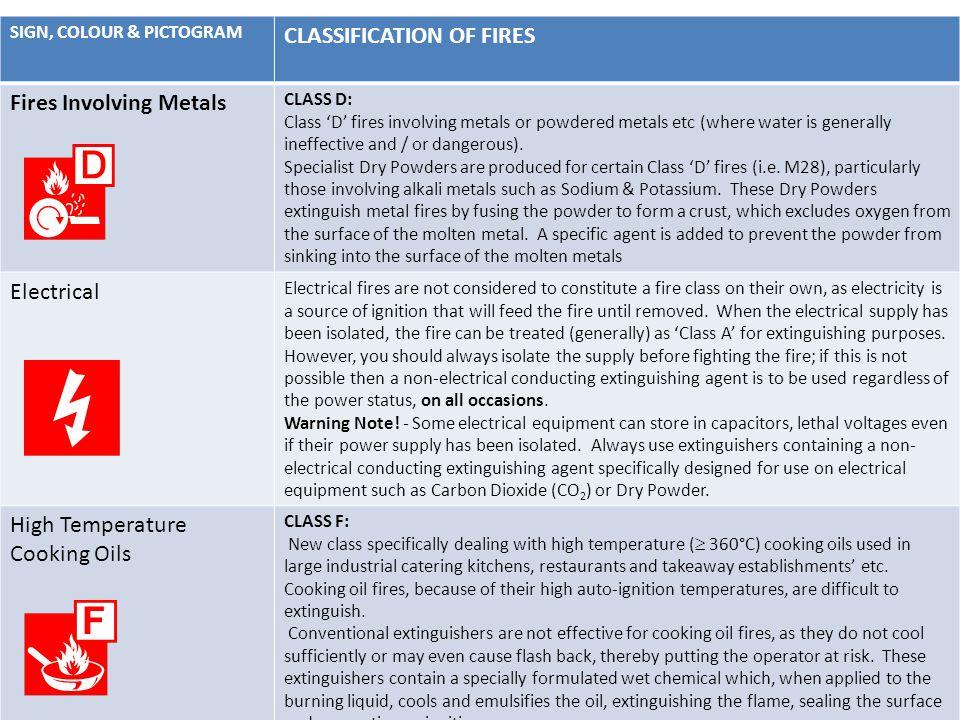 CLASSIFICATION OF FIRES Fires Involving Metals