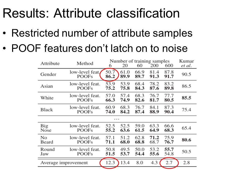 Results: Attribute classification