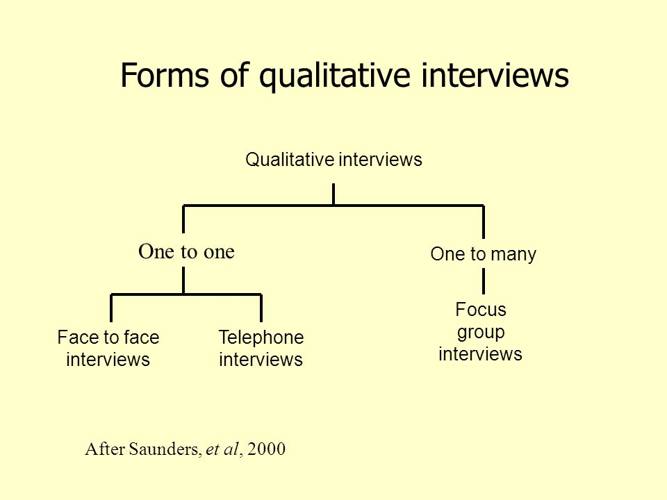 Forms of qualitative interviews