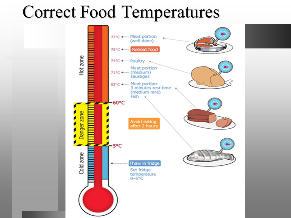 Correct Food Temperatures