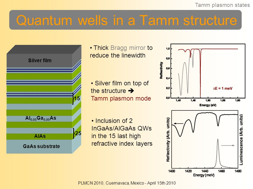 Quantum wells in a Tamm structure