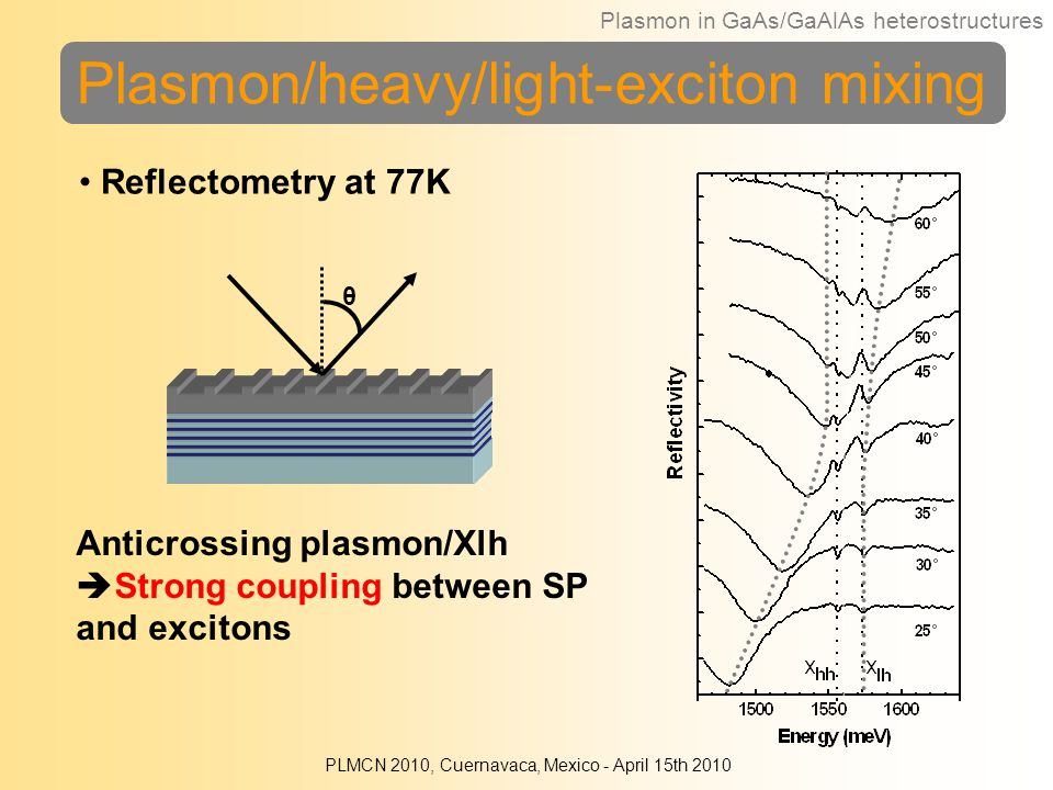 Plasmon/heavy/light-exciton mixing