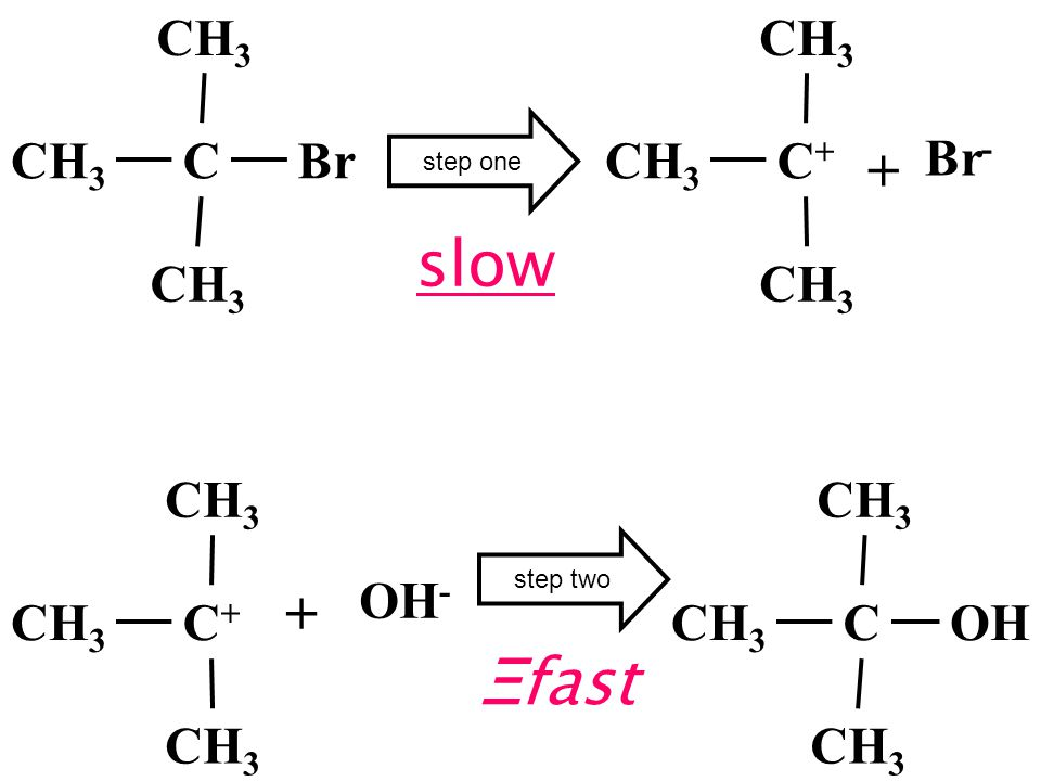 slow Ξfast + + CH3 Br C CH3 C+ Br- CH3 C+ CH3 C OH OH- step one