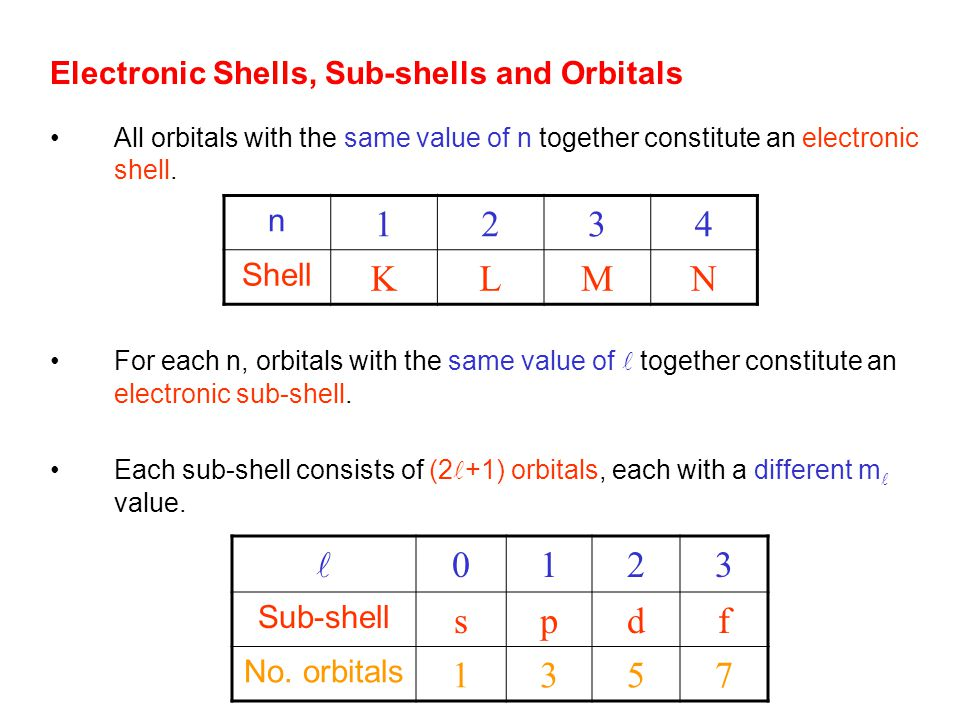 Electronic Shells, Sub-shells and Orbitals