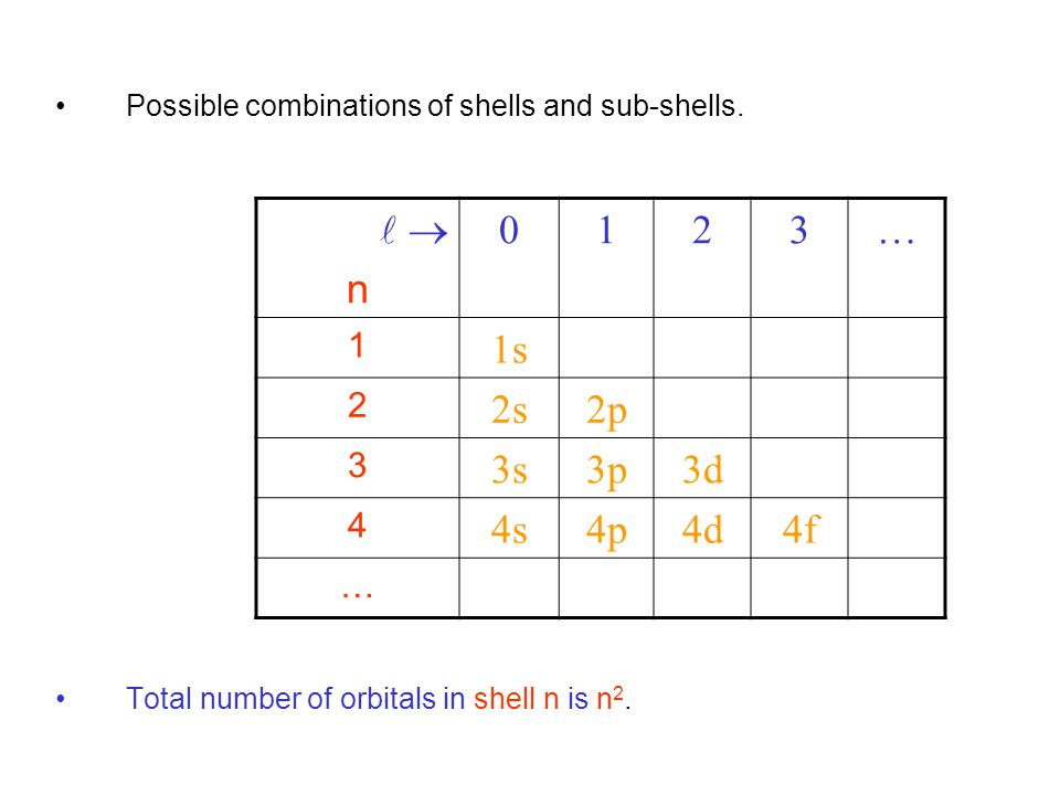 Possible combinations of shells and sub-shells.