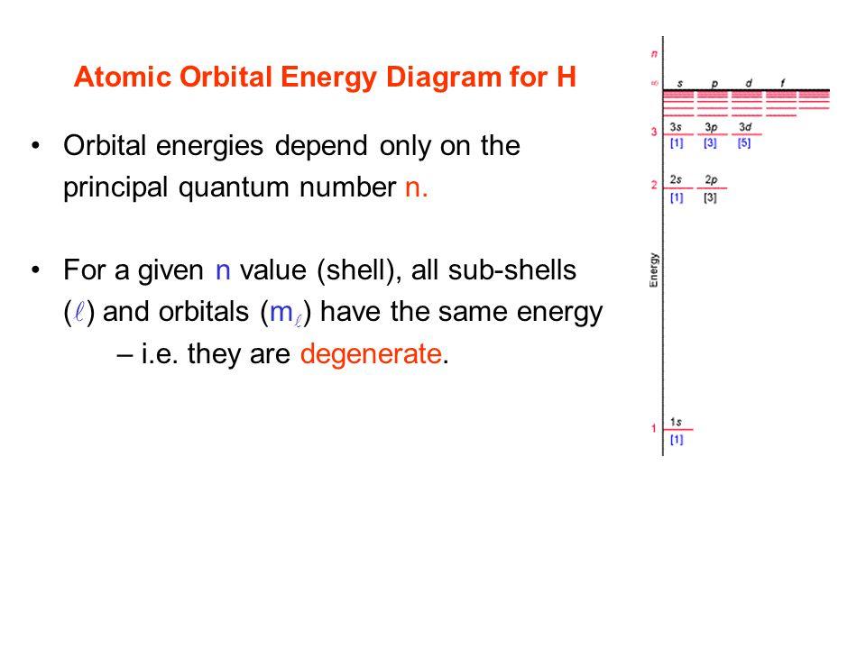 Atomic Orbital Energy Diagram for H