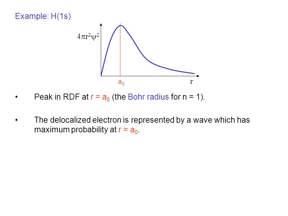 Example: H(1s) Peak in RDF at r = a0 (the Bohr radius for n = 1).