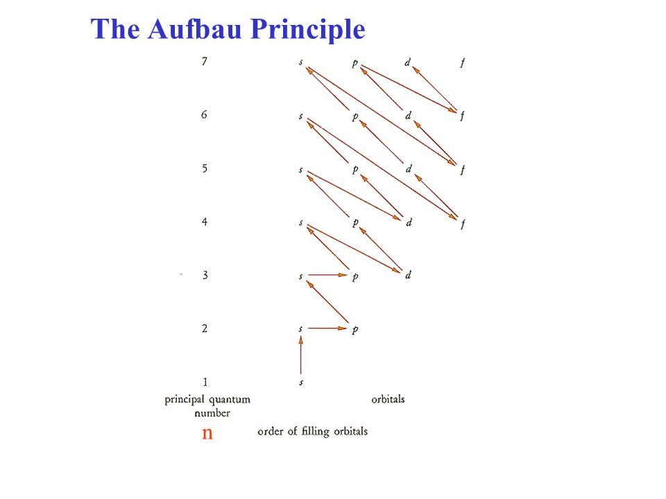 The Aufbau Principle n