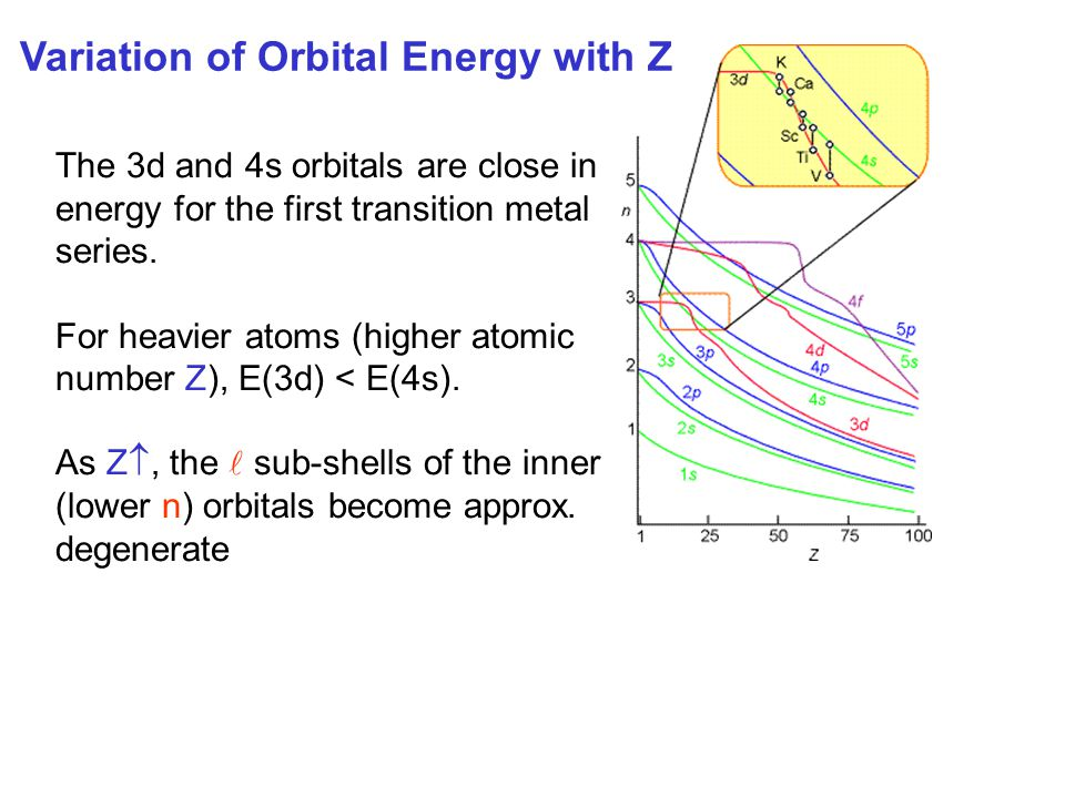 Variation of Orbital Energy with Z