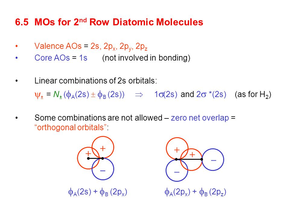 6.5 MOs for 2nd Row Diatomic Molecules