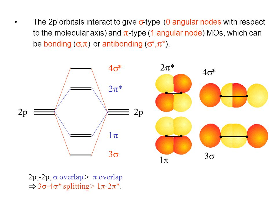 The 2p orbitals interact to give -type (0 angular nodes with respect to the molecular axis) and -type (1 angular node) MOs, which can be bonding (,) or antibonding (*,*).