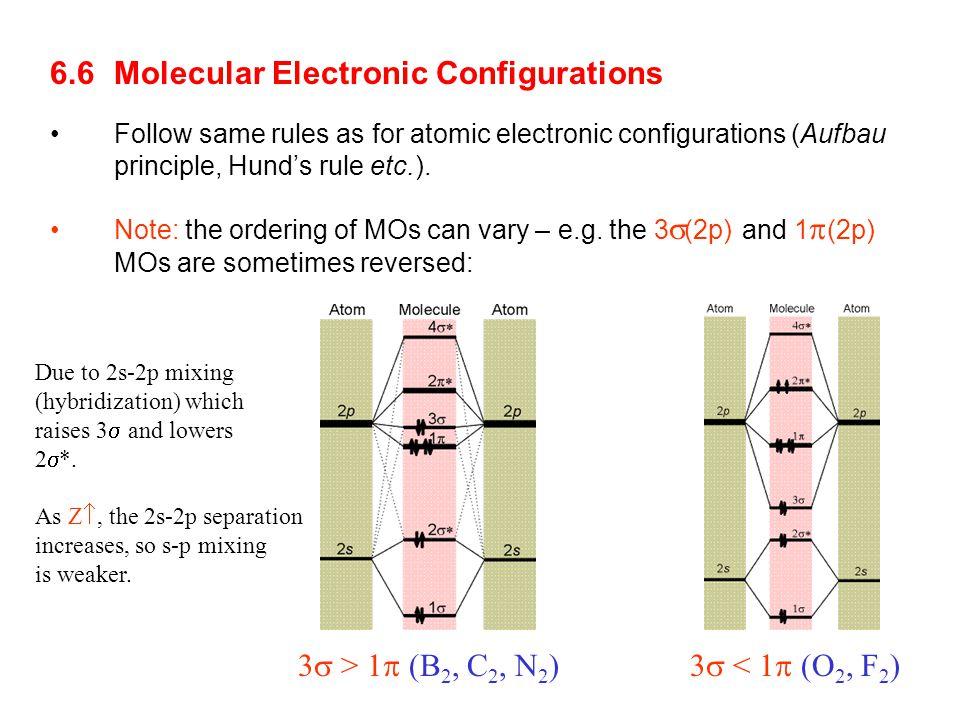 6.6 Molecular Electronic Configurations