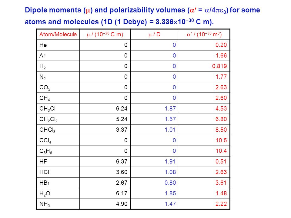 Dipole moments () and polarizability volumes ( = /40) for some atoms and molecules (1D (1 Debye) = 3.3361030 C m).