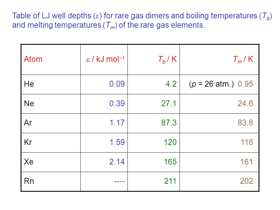 Table of LJ well depths () for rare gas dimers and boiling temperatures (Tb)