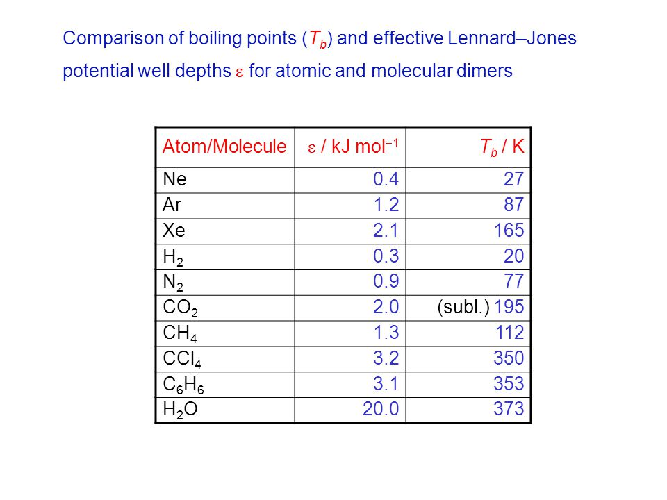 Comparison of boiling points (Tb) and effective Lennard–Jones potential well depths  for atomic and molecular dimers