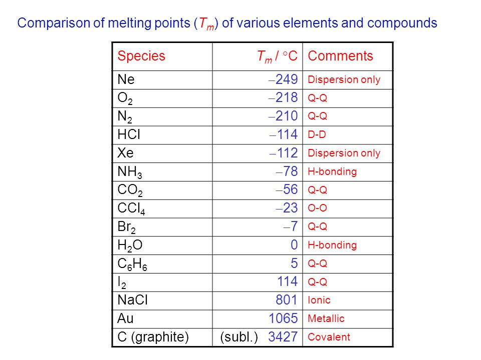Comparison of melting points (Tm) of various elements and compounds