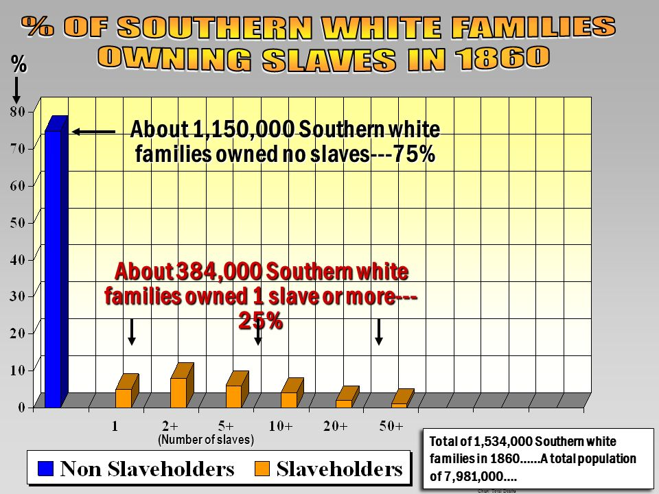 % OF SOUTHERN WHITE FAMILIES OWNING SLAVES IN 1860
