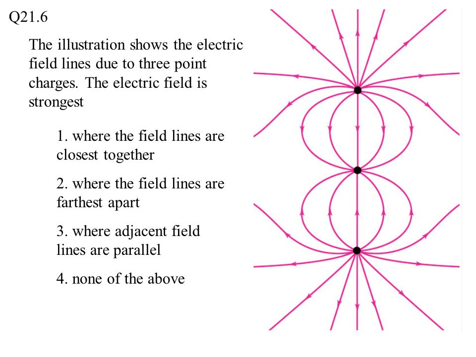 Q21.6 The illustration shows the electric field lines due to three point charges. The electric field is strongest.