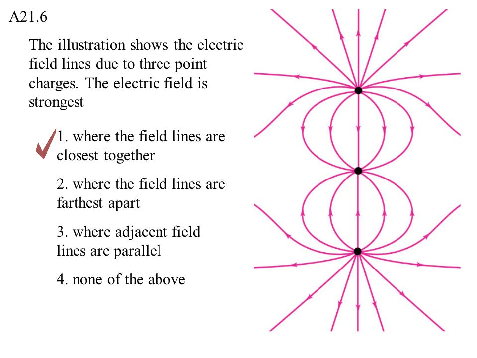 A21.6 The illustration shows the electric field lines due to three point charges. The electric field is strongest.