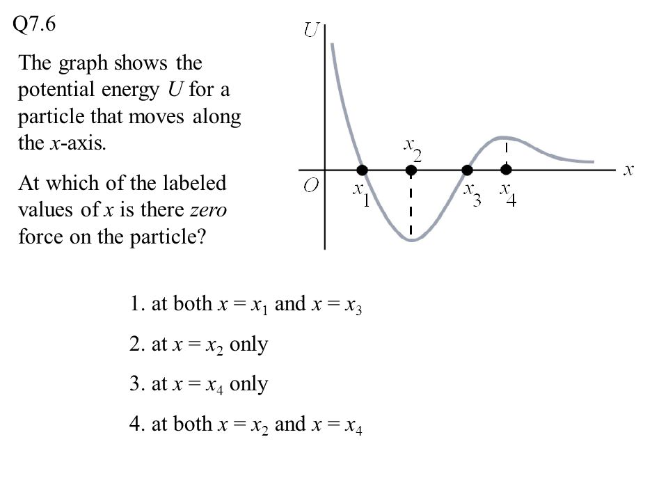 Q7.6 The graph shows the potential energy U for a particle that moves along the x-axis.