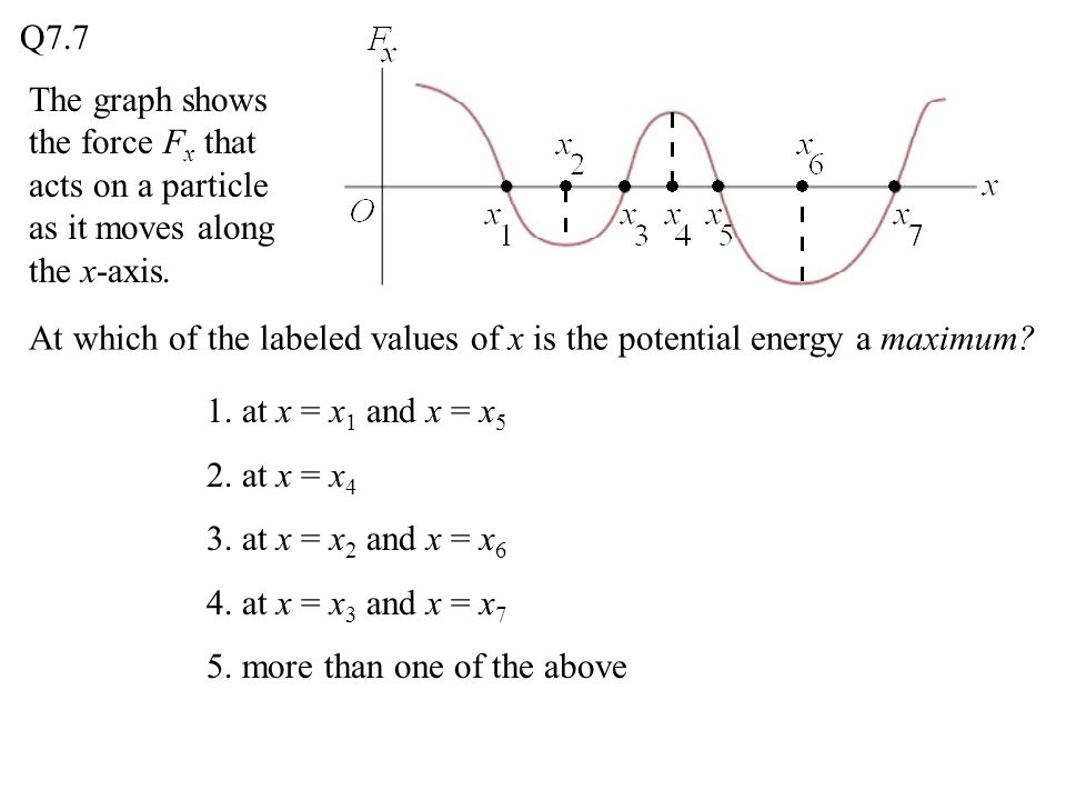 Q7.7 The graph shows the force Fx that acts on a particle as it moves along the x-axis.
