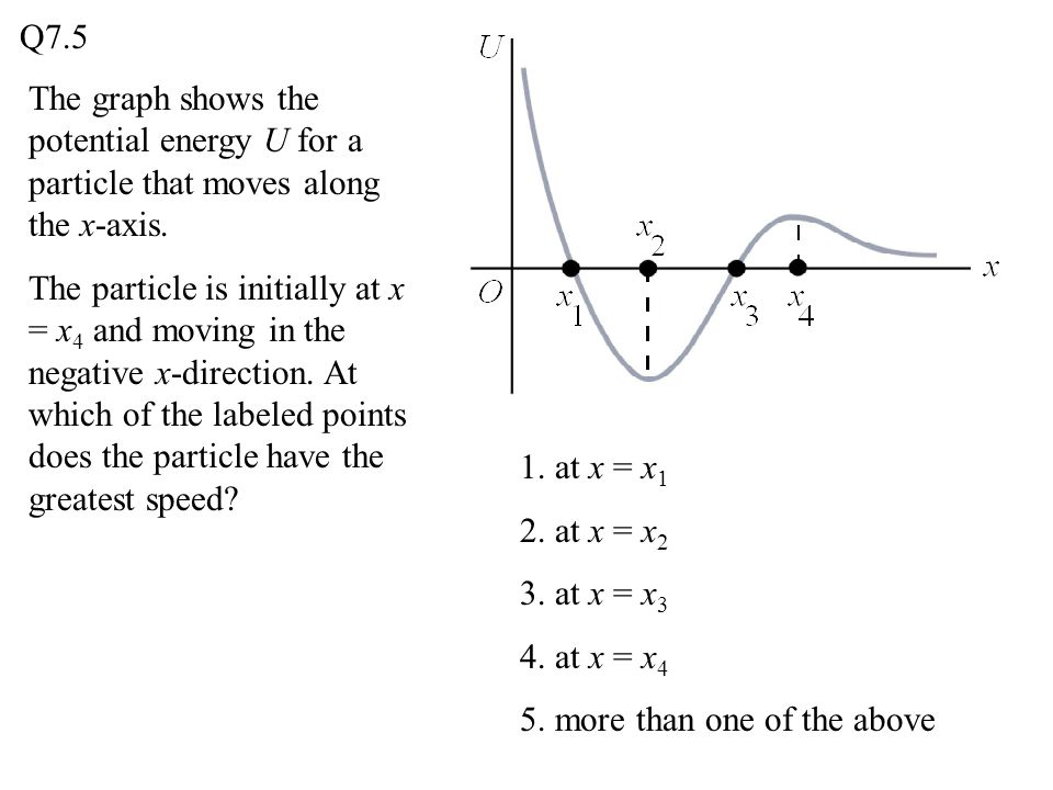 Q7.5 The graph shows the potential energy U for a particle that moves along the x-axis.