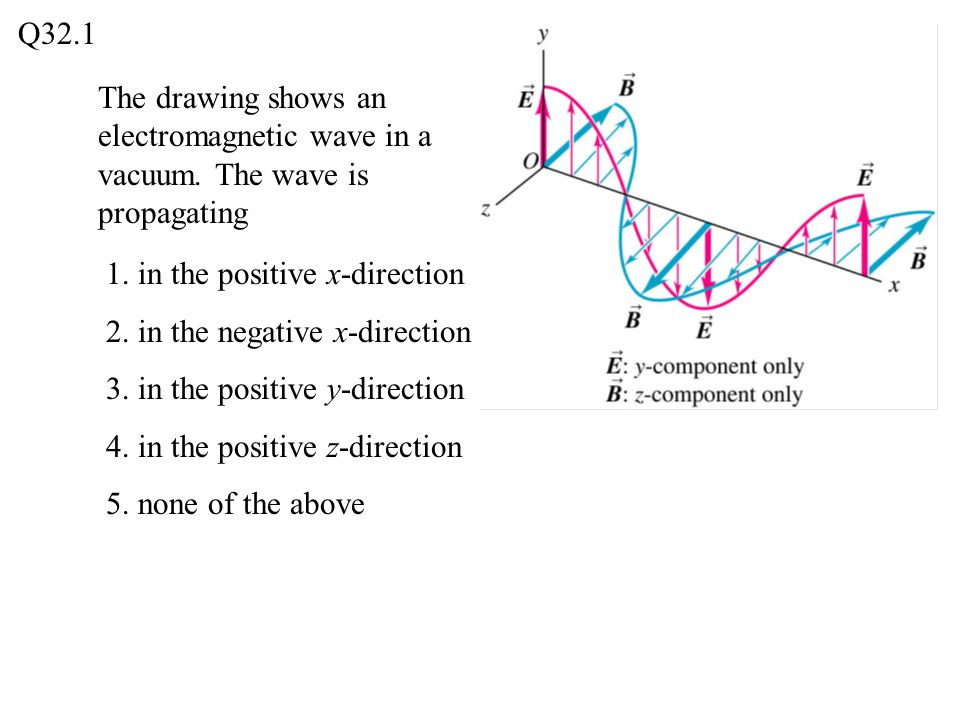 Q32.1 The drawing shows an electromagnetic wave in a vacuum. The wave is propagating. 1. in the positive x-direction.