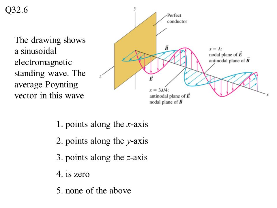 Q32.6 The drawing shows a sinusoidal electromagnetic standing wave. The average Poynting vector in this wave.