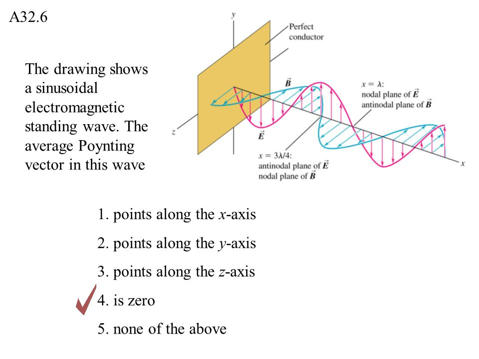 A32.6 The drawing shows a sinusoidal electromagnetic standing wave. The average Poynting vector in this wave.