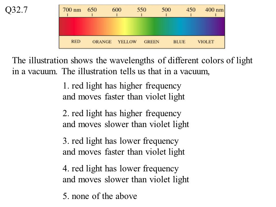 Q32.7 The illustration shows the wavelengths of different colors of light in a vacuum. The illustration tells us that in a vacuum,