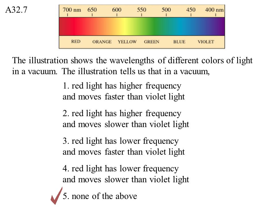 A32.7 The illustration shows the wavelengths of different colors of light in a vacuum. The illustration tells us that in a vacuum,